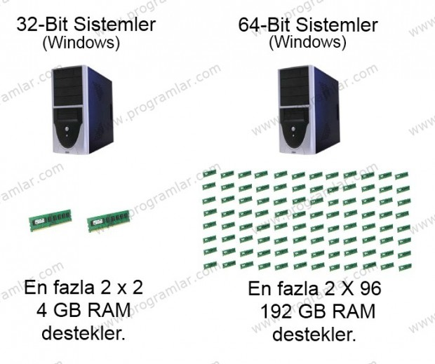 32-Bit Windows ve 4 GB RAM Sınırı