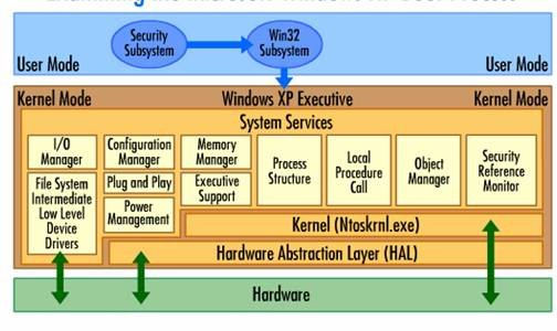 (HAL) Hardware abstraction layer